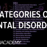 Categories of Mental Disorders